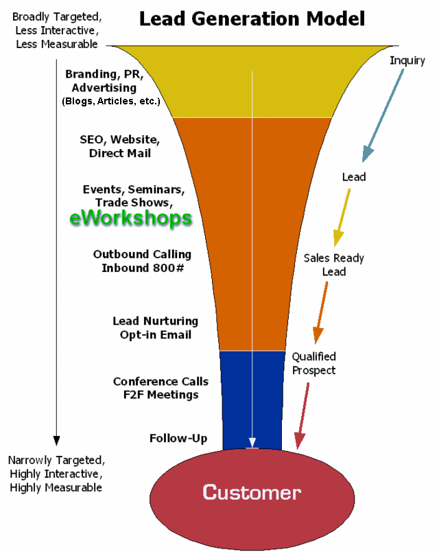 eWorkshops Sales Funnel